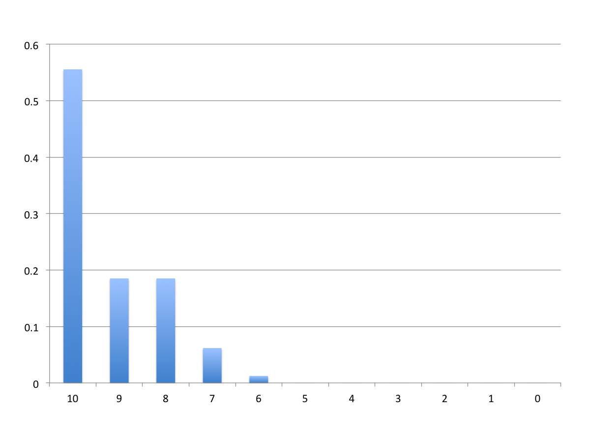 Histogram of survey restuls